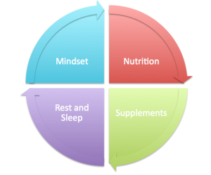 Post Workout Recovery – Supplements